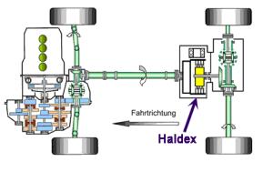 Qu'est-ce que le système Haldex ?
